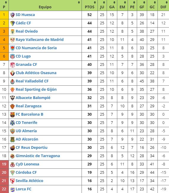 Resultados y clasificación de Segunda División (25ª jornada)