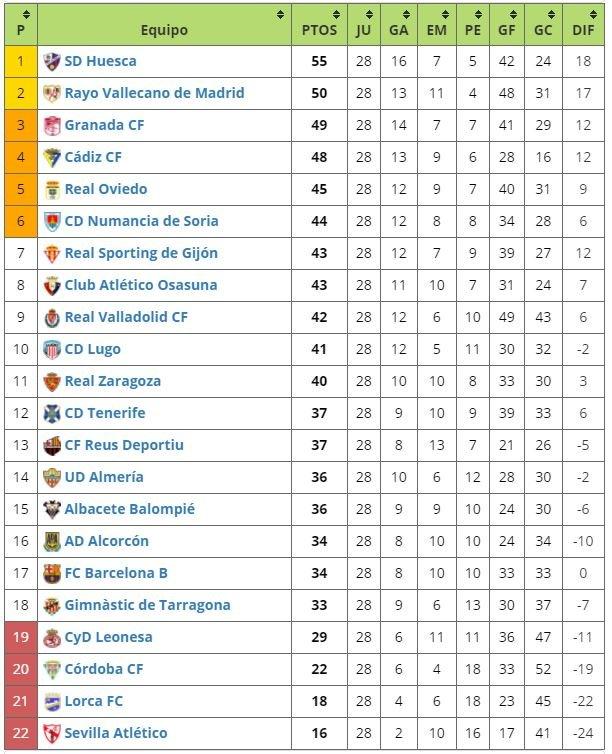 precio al por mayor muy agradable estilo máximo Resultados y clasificación de Segunda División